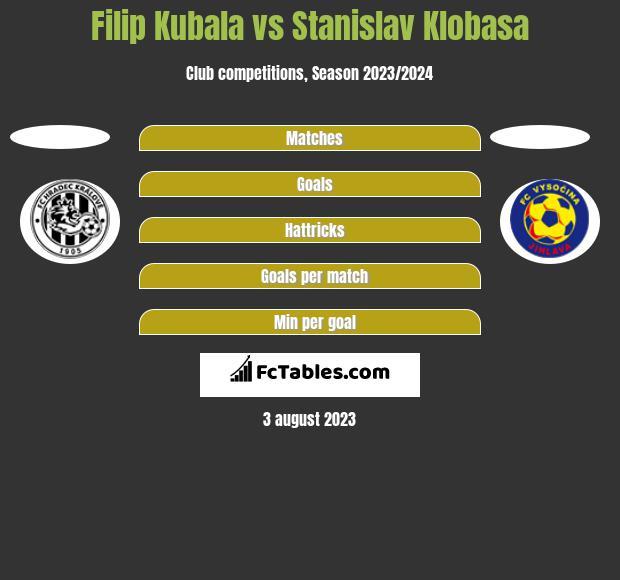 Filip Kubala vs Stanislav Klobasa h2h player stats