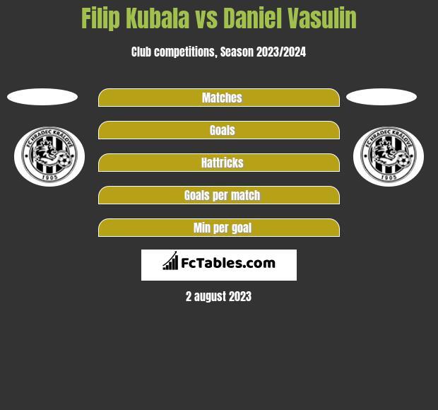 Filip Kubala vs Daniel Vasulin h2h player stats