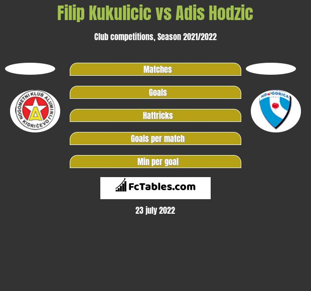 Filip Kukulicic vs Adis Hodzic h2h player stats