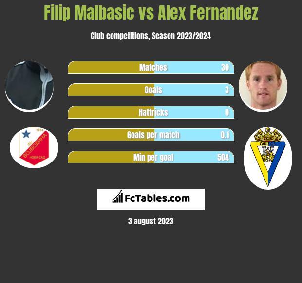 Filip Malbasic vs Alex Fernandez h2h player stats
