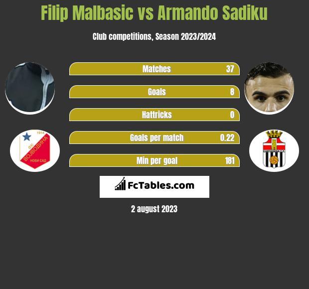 Filip Malbasic vs Armando Sadiku h2h player stats