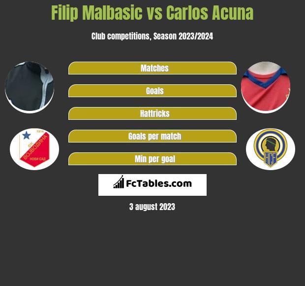 Filip Malbasic vs Carlos Acuna infographic