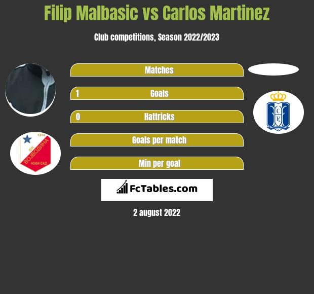 Filip Malbasic vs Carlos Martinez h2h player stats
