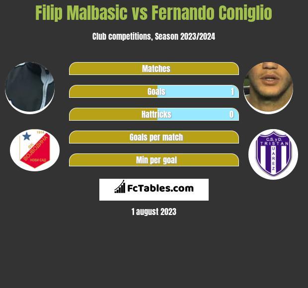 Filip Malbasic vs Fernando Coniglio infographic