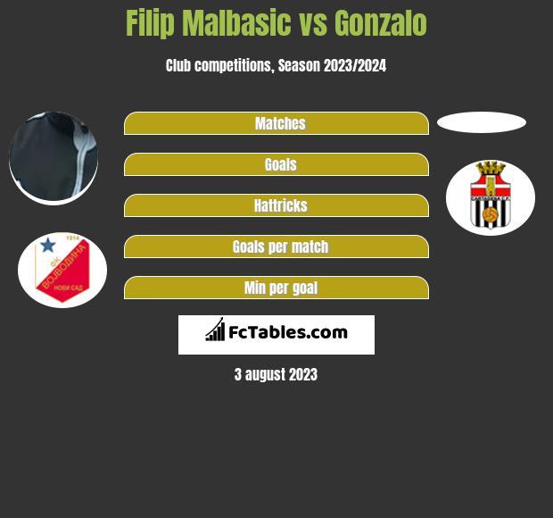 Filip Malbasic vs Gonzalo h2h player stats