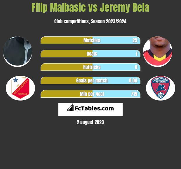 Filip Malbasic vs Jeremy Bela infographic