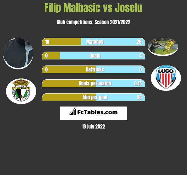 Filip Malbasic vs Joselu infographic