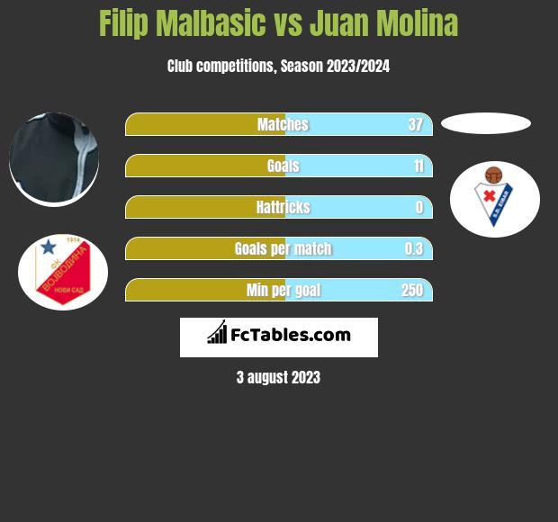 Filip Malbasic vs Juan Molina h2h player stats