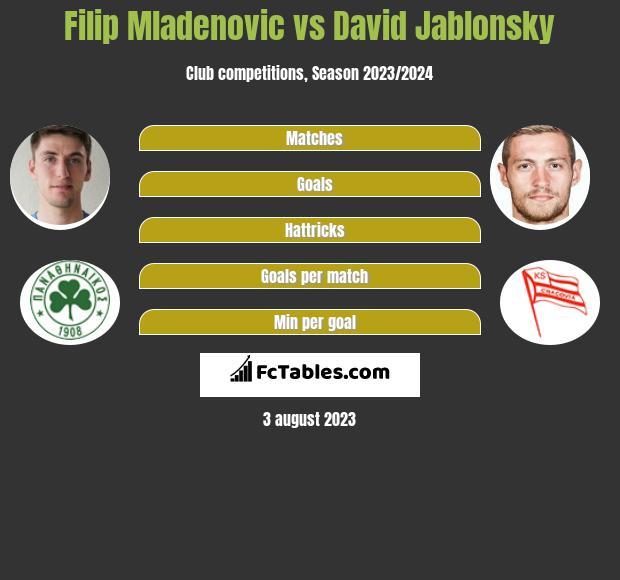 Filip Mladenovic vs David Jablonsky infographic