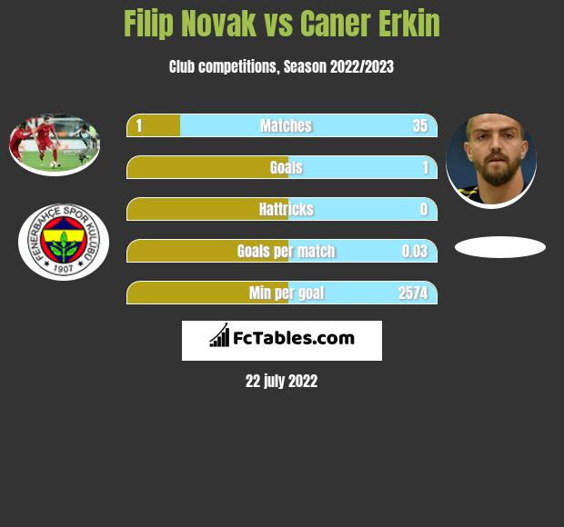 Filip Novak infographic statistics for Besiktas