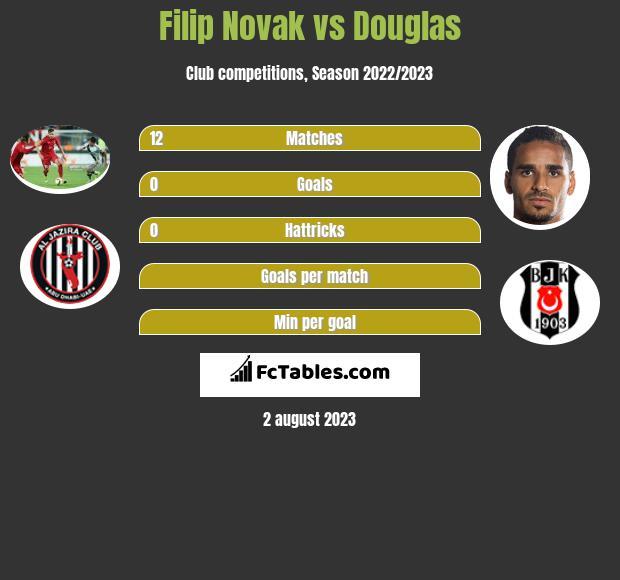 Filip Novak vs Douglas infographic