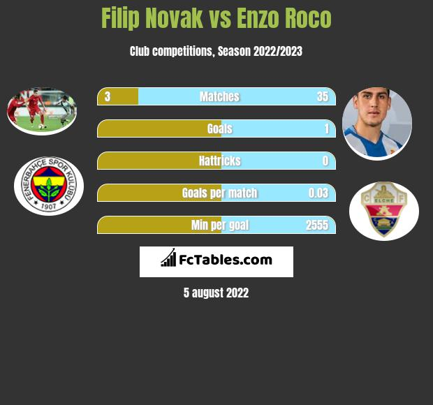 Filip Novak vs Enzo Roco infographic