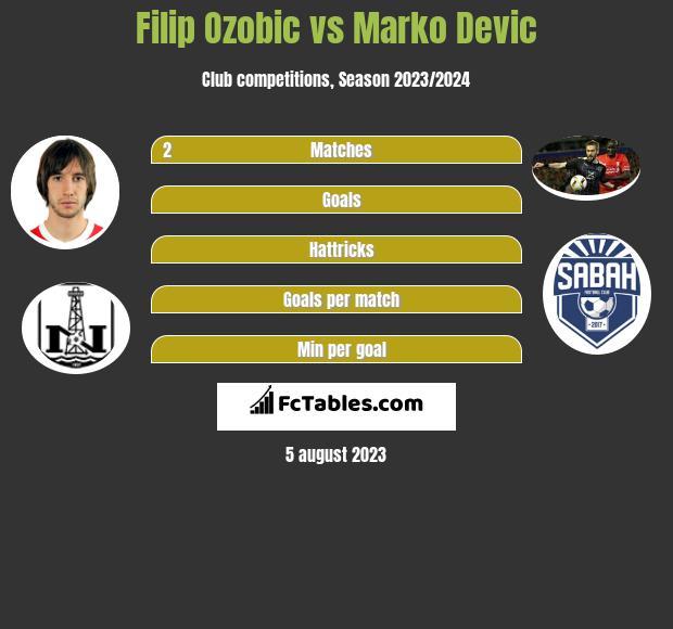 Filip Ozobic vs Marko Devic h2h player stats