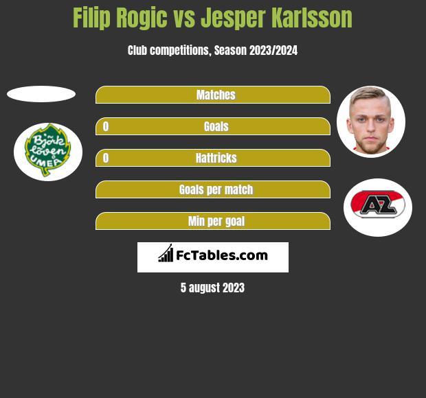 Filip Rogic vs Jesper Karlsson h2h player stats