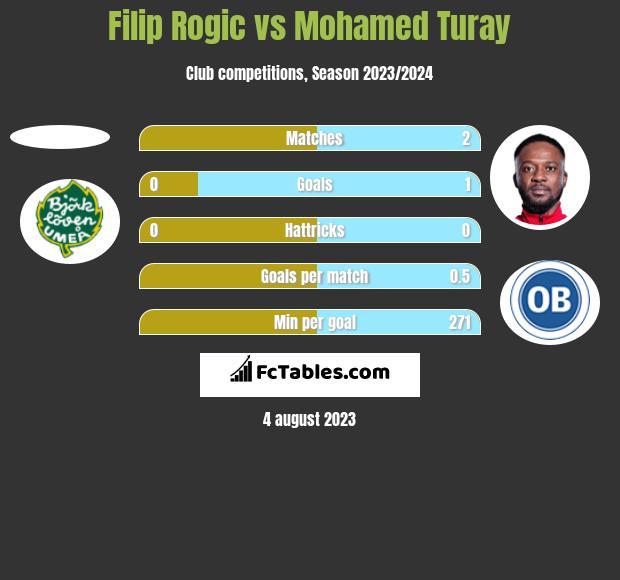 Filip Rogic vs Mohamed Turay h2h player stats