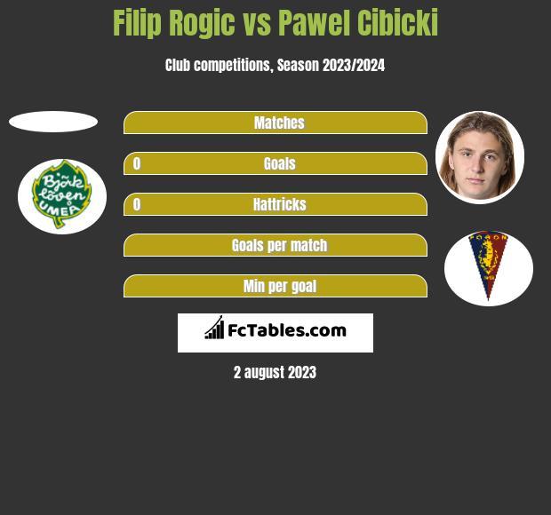 Filip Rogic vs Pawel Cibicki h2h player stats