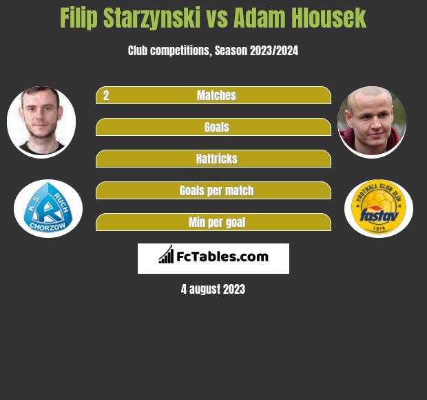 Filip Starzynski vs Adam Hlousek infographic