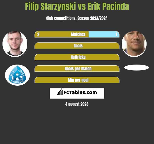Filip Starzynski vs Erik Pacinda infographic