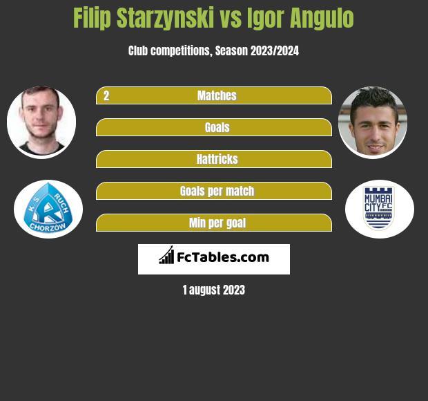 Filip Starzyński vs Igor Angulo h2h player stats