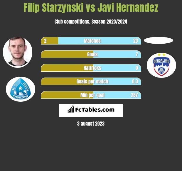 Filip Starzyński vs Javi Hernandez h2h player stats