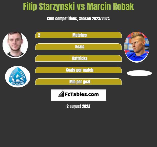 Filip Starzyński vs Marcin Robak h2h player stats
