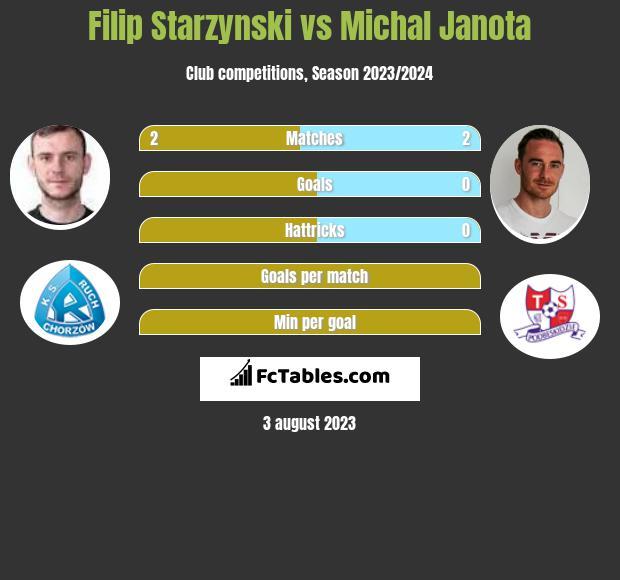 Filip Starzynski vs Michal Janota h2h player stats