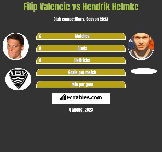 Filip Valencic vs Hendrik Helmke h2h player stats