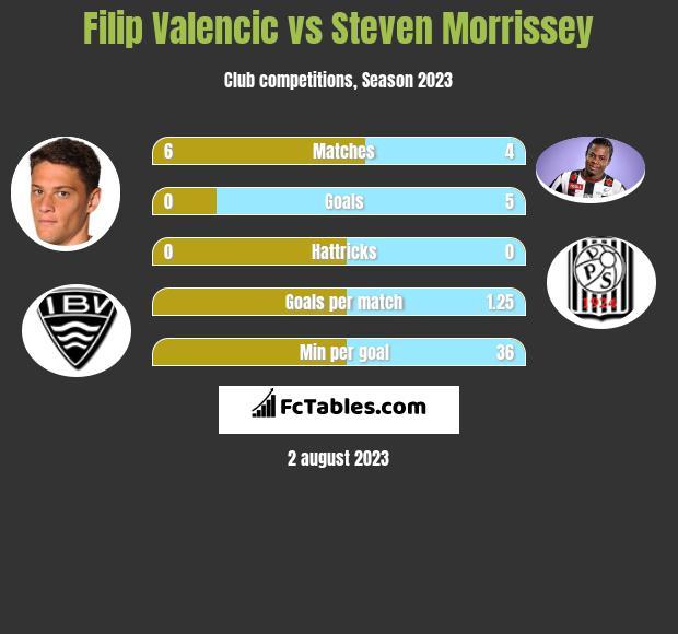 Filip Valencic vs Steven Morrissey h2h player stats