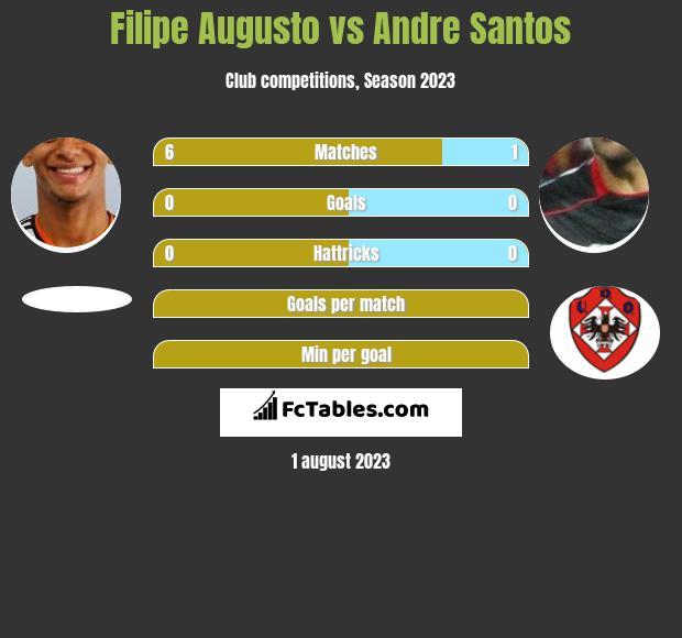 Filipe Augusto vs Andre Santos h2h player stats
