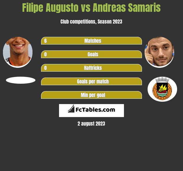 Filipe Augusto vs Andreas Samaris infographic