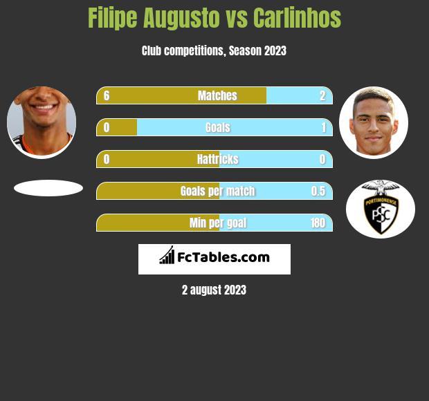 Filipe Augusto vs Carlinhos infographic