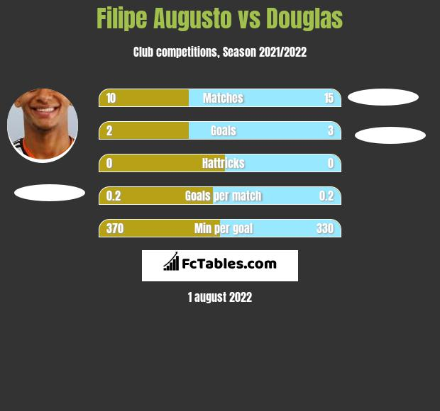 Filipe Augusto infographic statistics for Rio Ave