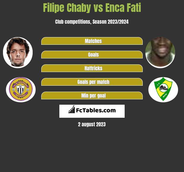Filipe Chaby vs Enca Fati h2h player stats