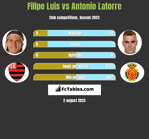 Filipe Luis vs Antonio Latorre infographic