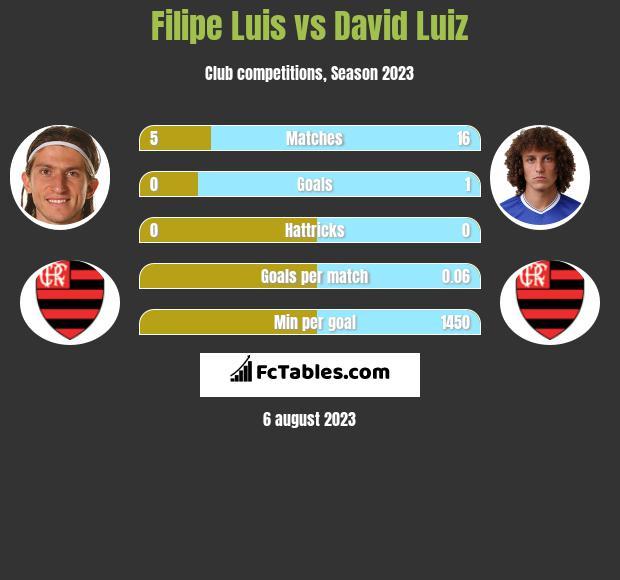 Filipe Luis vs David Luiz infographic