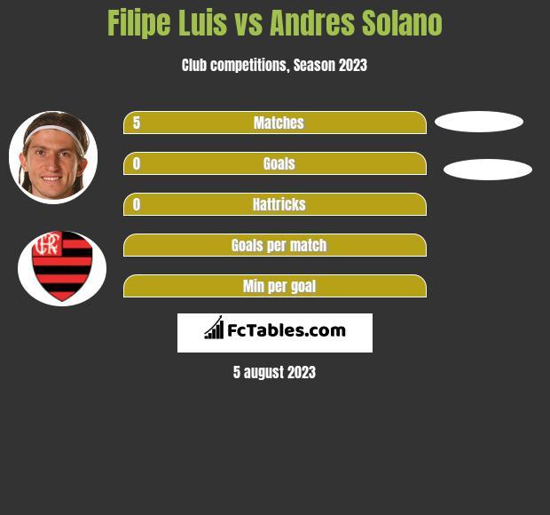 Filipe Luis vs Andres Solano infographic