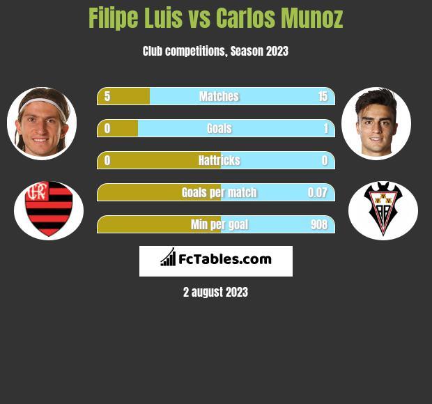 Filipe Luis vs Carlos Munoz infographic