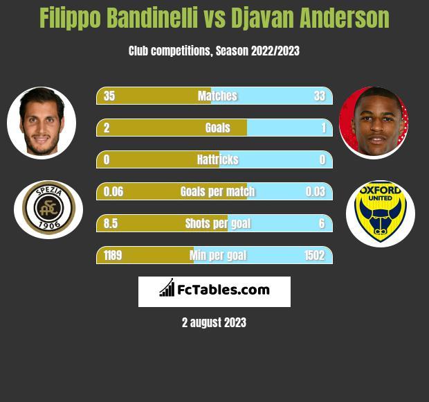 Filippo Bandinelli vs Djavan Anderson h2h player stats