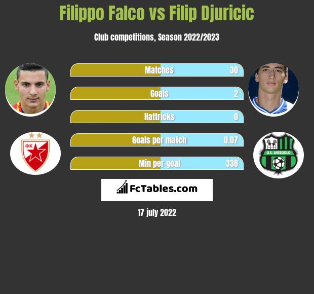 Filippo Falco vs Filip Djuricić infographic