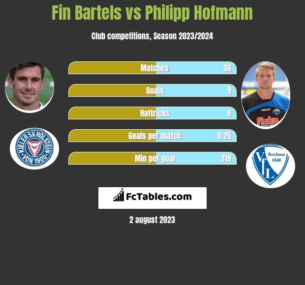 Fin Bartels vs Philipp Hofmann infographic