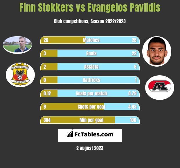 Finn Stokkers vs Evangelos Pavlidis h2h player stats