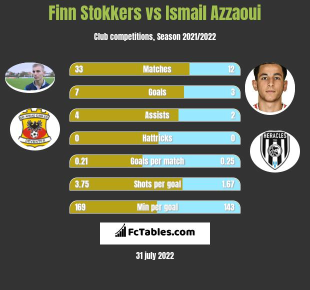 Finn Stokkers vs Ismail Azzaoui h2h player stats
