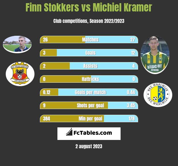 Finn Stokkers vs Michiel Kramer h2h player stats