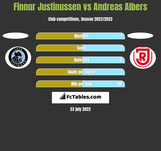 Finnur Justinussen vs Andreas Albers h2h player stats