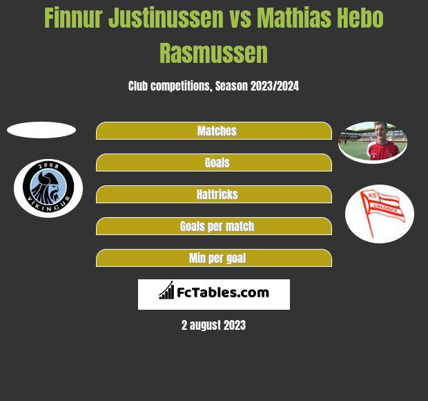 Finnur Justinussen vs Mathias Hebo Rasmussen h2h player stats