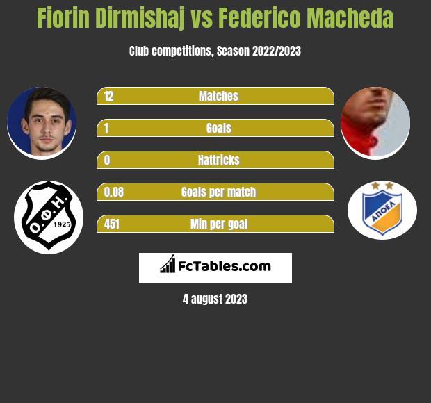 Fiorin Dirmishaj vs Federico Macheda h2h player stats