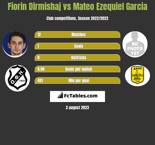 Fiorin Dirmishaj vs Mateo Ezequiel Garcia h2h player stats