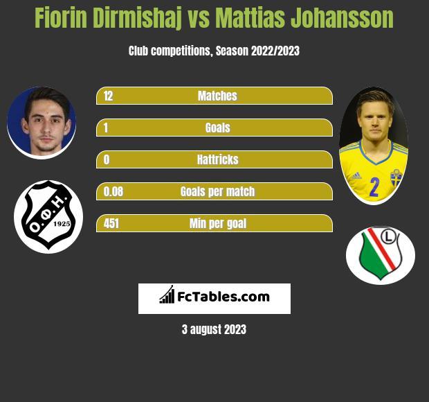 Fiorin Dirmishaj vs Mattias Johansson h2h player stats