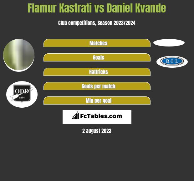 Flamur Kastrati vs Daniel Kvande h2h player stats