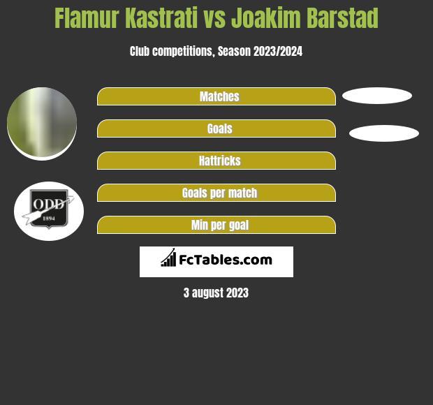 Flamur Kastrati vs Joakim Barstad h2h player stats